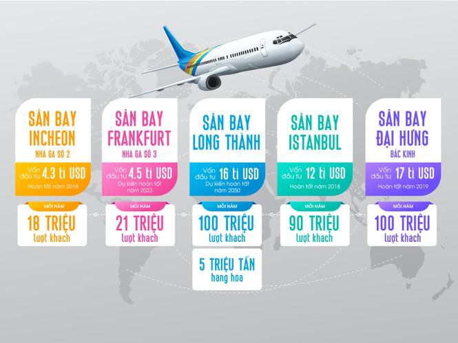 Từ sân Long Thành nhìn lại quy mô các sân bay quốc tế khác