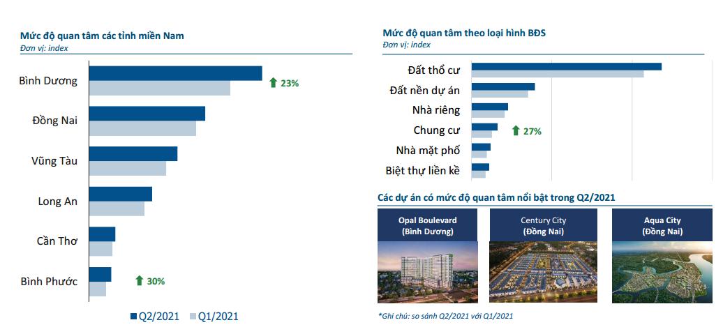 Mức độ quan tâm thị trường BĐS các tỉnh miền Nam theo báo cáo Batdongsan.com.vn